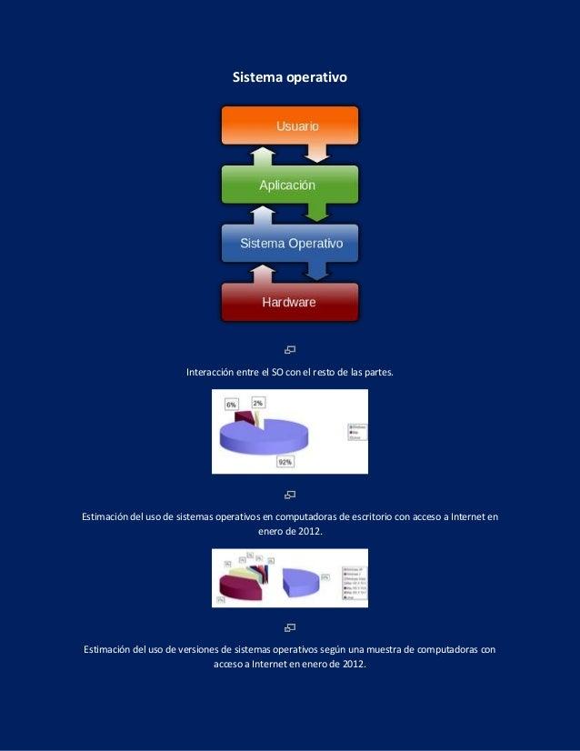 Sistema operativo Interacción entre el SO con el resto de las partes. Estimación del uso de sistemas operativos en computa...