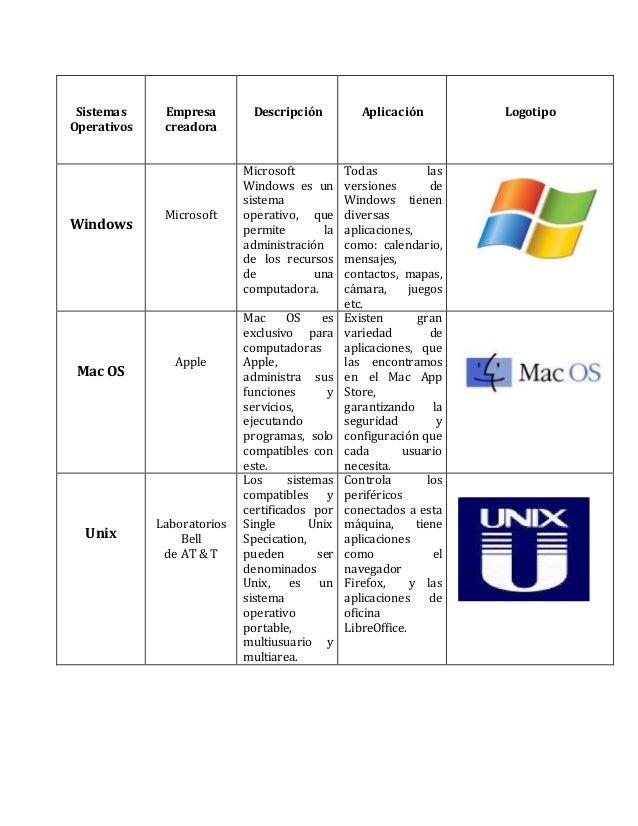 Sistemas  Operativos  Empresa  creadora  Descripción  Aplicación  Logotipo  Windows  Microsoft  Microsoft  Windows es un  ...
