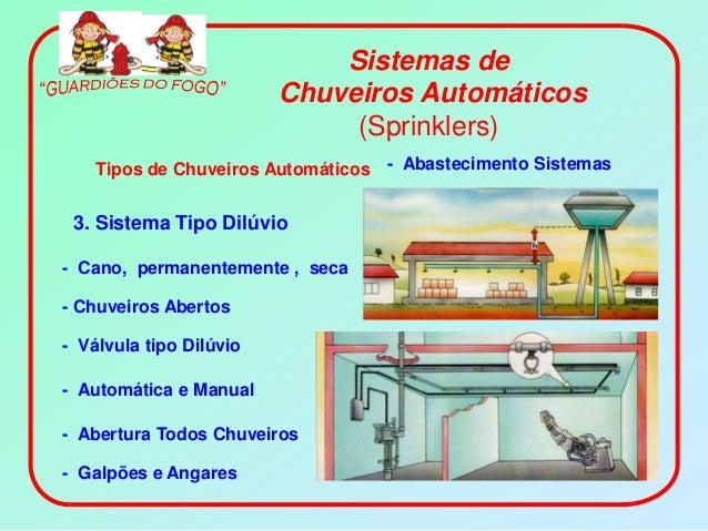 Sistemas de                         Chuveiros Automáticos                              (Sprinklers)    Tipos de Chuveiros ...