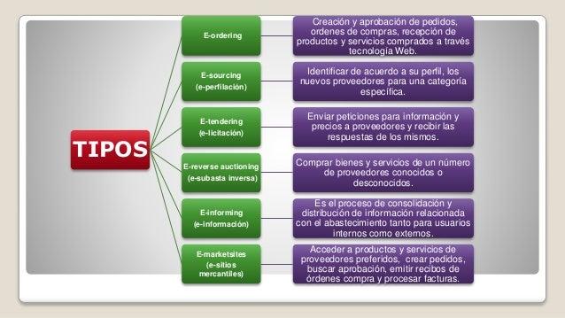  Existen tres tipos distintos de pasarelas de pagos que usan las tarjetas financieras: pasarela de pago lineal, triangula...