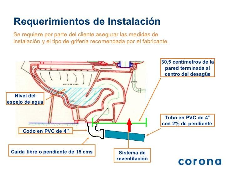 Sistema y medidas de instalaci n for Inodoro sin desague