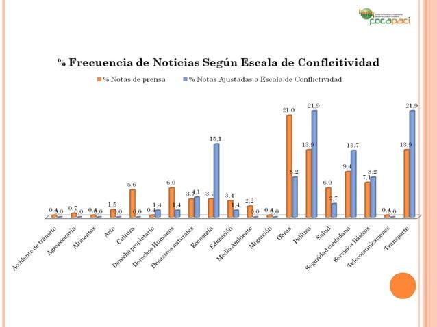 GRADOS DE CONFLICTIVIDAD