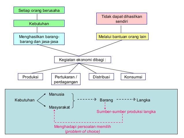 Sistem perdagangan sma