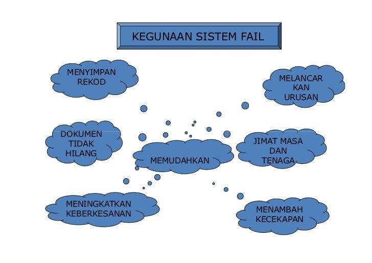 Jenis-jenis Sistem Fail •       Akta Rahsia Rasmi 1972 & Arahan Perkhidmatan 1974 •       Jenis pengelasan fail iaitu:    ...