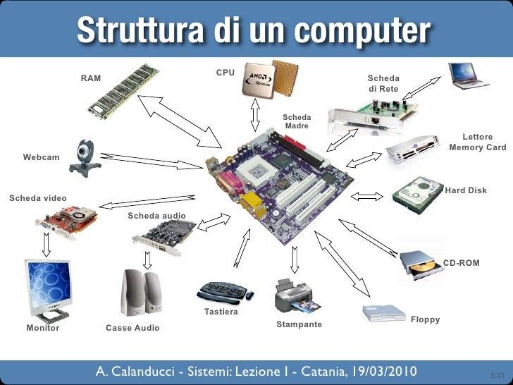Sistemi Lezione I Presentazione Hardware