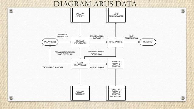 Sistem informasi akuntansi pengantar pemrosesan transaksi diagram arus data ccuart Gallery