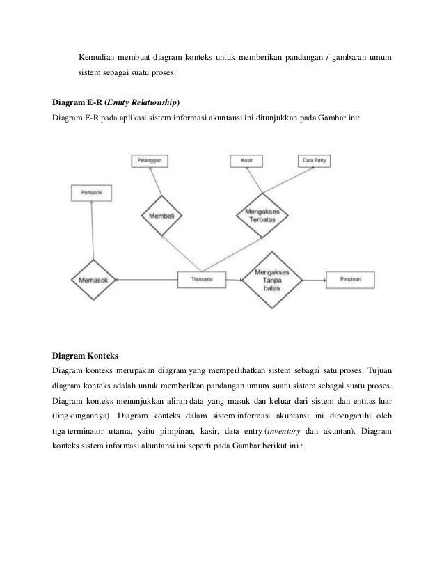 Sistem Informasi Akuntansi Diagram Aliran Data Untuk Perusahaan Kec