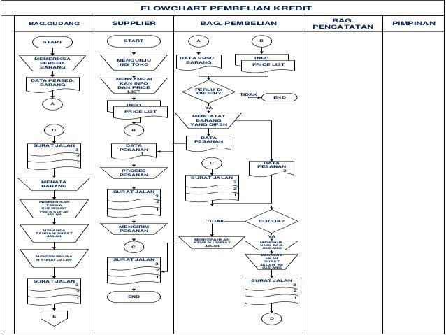 Sistem informasi akuntansi pembelian 13 flowchart pembelian kredit ccuart Gallery