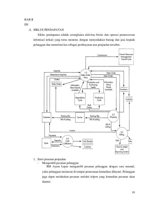 Sistem informasi akuntansi rumah makan ayam lepas 10 ccuart Image collections