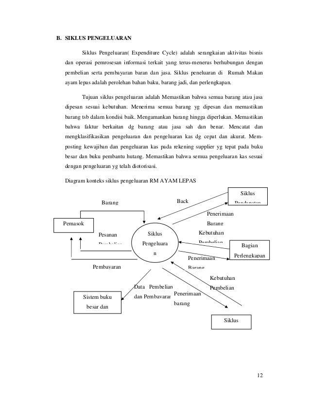 Sistem informasi akuntansi rumah makan ayam lepas 12 ccuart Image collections