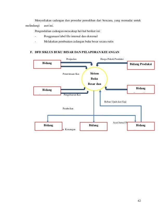 Sistem informasi akuntansi rumah makan ayam lepas 42 ccuart Image collections