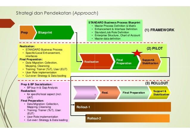 Sistem informasi manajemen arsitektur sistem dengandengan 3 landscape 13 malvernweather Choice Image