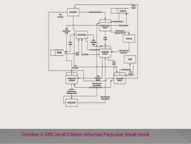 Sistem informasi penjualan kredit mobil pada PT