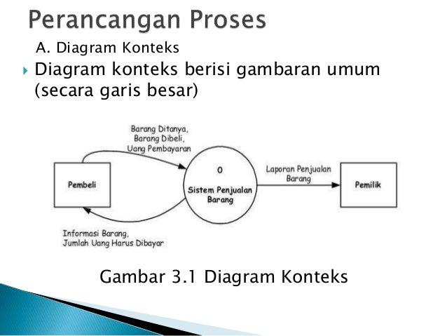 Sistem informasi penjualan minimarket berintegrasi barcode reader men 8 a diagram konteks ccuart Choice Image