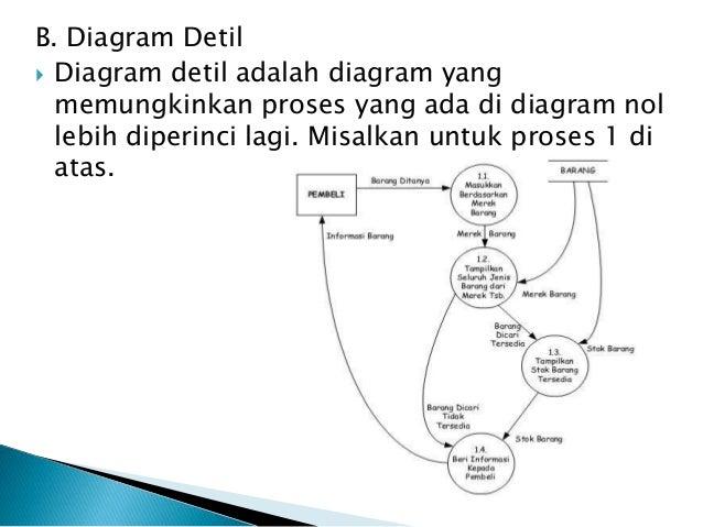 Sistem informasi penjualan minimarket berintegrasi barcode reader men diagram konteks 9 ccuart Gallery
