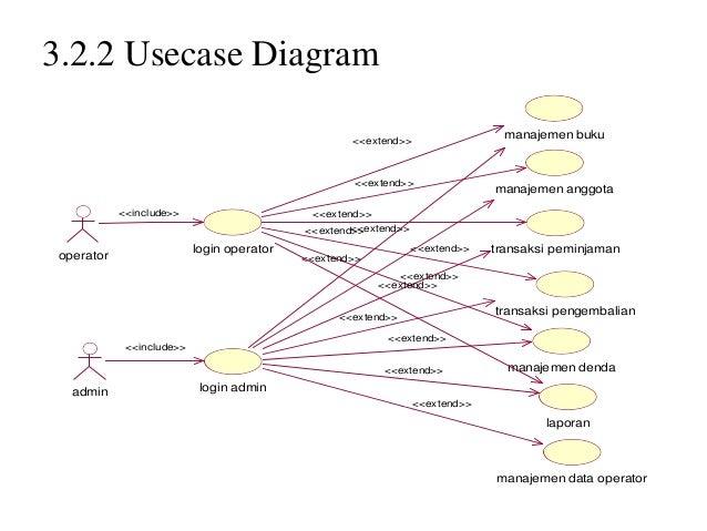 Sistem informasi perpustakaan smp2 18 322 usecase diagram ccuart Gallery