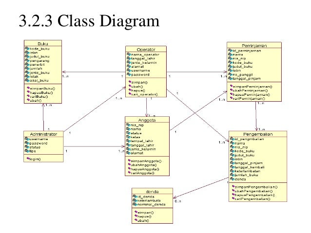 Sistem informasi perpustakaan smp2 323 class diagram ccuart Image collections