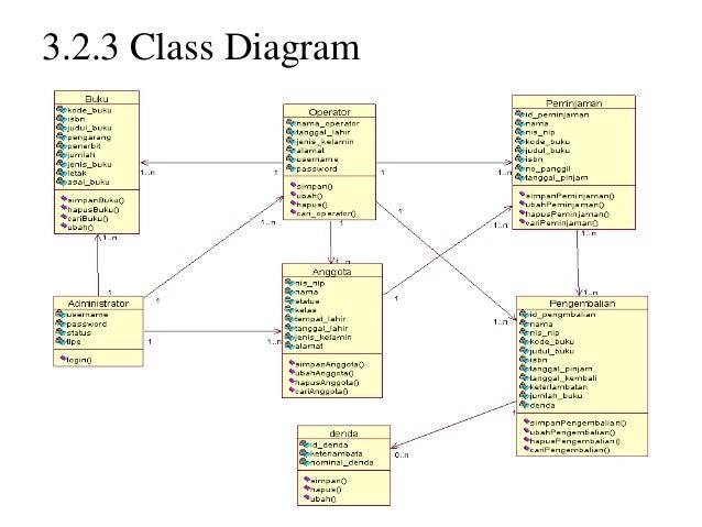Sistem informasi perpustakaan smp2 323 class diagram ccuart Gallery