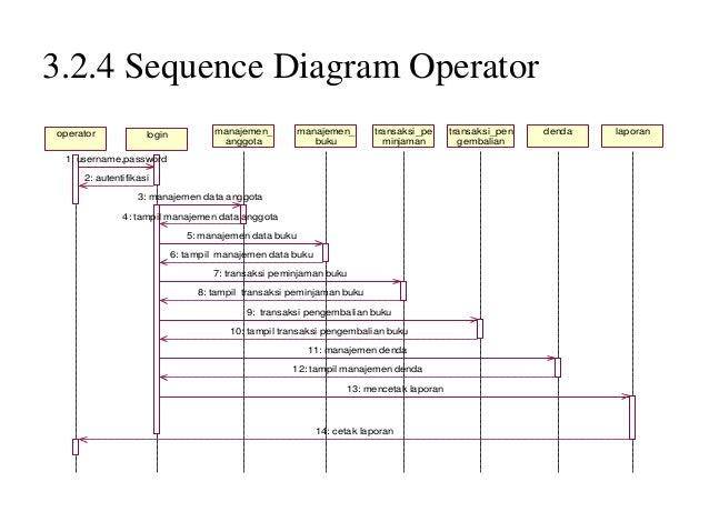 Sistem informasi perpustakaan smp2 323 class diagram 20 ccuart Gallery