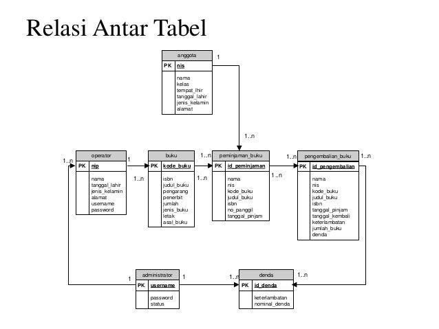 Diagram relasi tabel example electrical circuit sistem informasi perpustakaan smp2 rh slideshare net relasi dan fungsi matematika relasi dan fungsi matematika ccuart Image collections