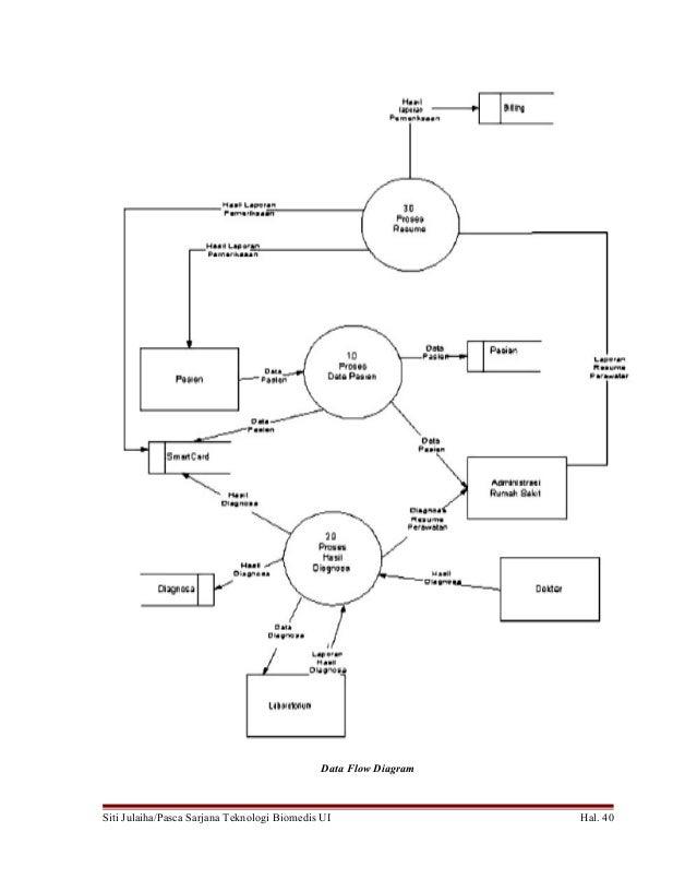 Sistem manajemen rawat jalan rumah sakit indonesia 39 40 data flow diagram ccuart Images
