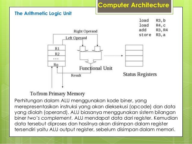 Aplikasi Sederhana Operasi Bilangan Matematika Dasar Sistem Operasi Arsitektur Komputer