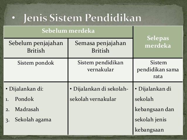 Sistem Pendidikan Di Malaysia Sebelum Dan Selepas Kemerdekaan
