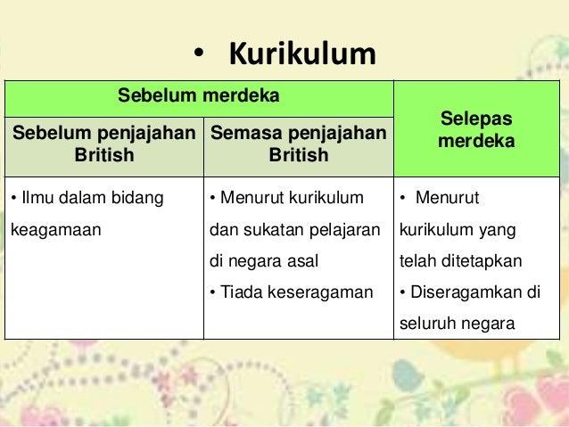 Sistem Pendidikan Sebelum Dan Selepas Merdeka Di Malaysia