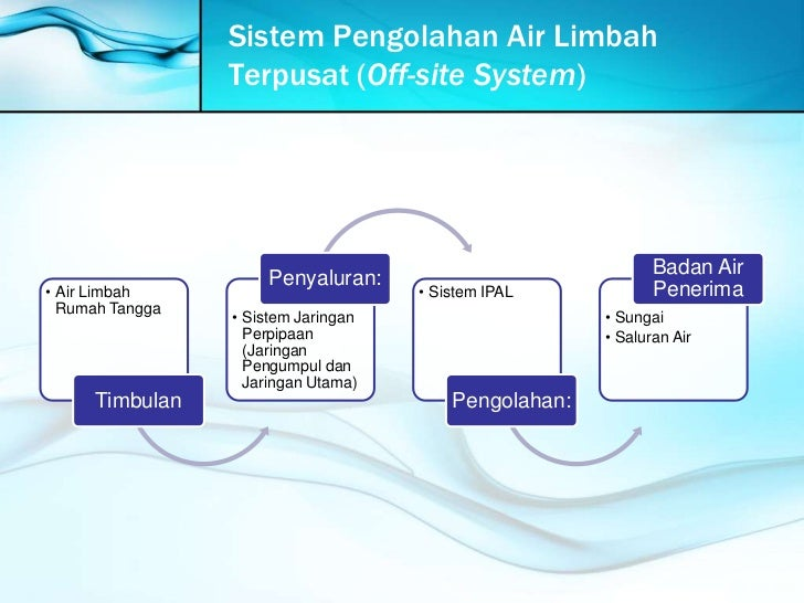 Sistem pengolahan air limbah terpusat   off-site system Slide 3