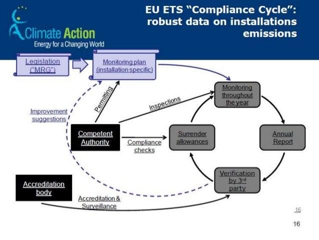 Sistem perdagangan emisi karbon