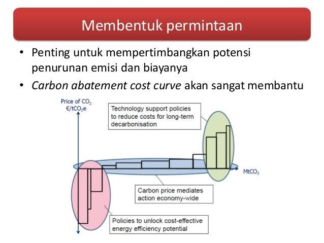 sistem perdagangan emisi co2