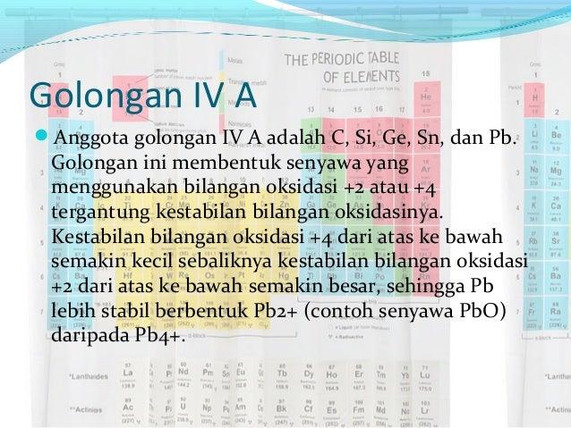 Sistem periodik unsur golongan urtaz Gallery