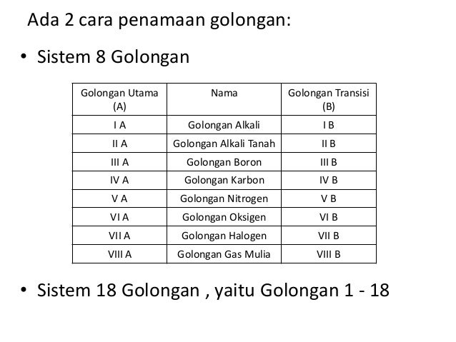 Sistem periodik unsur nomor golongan jumlah elektron valensi 10 urtaz Gallery