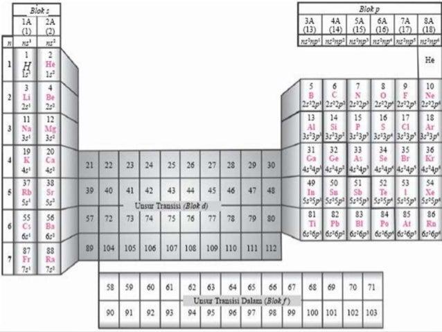 Sistem periodik unsur bilangan kuantum 25 hubungan sistem periodik unsur urtaz Images