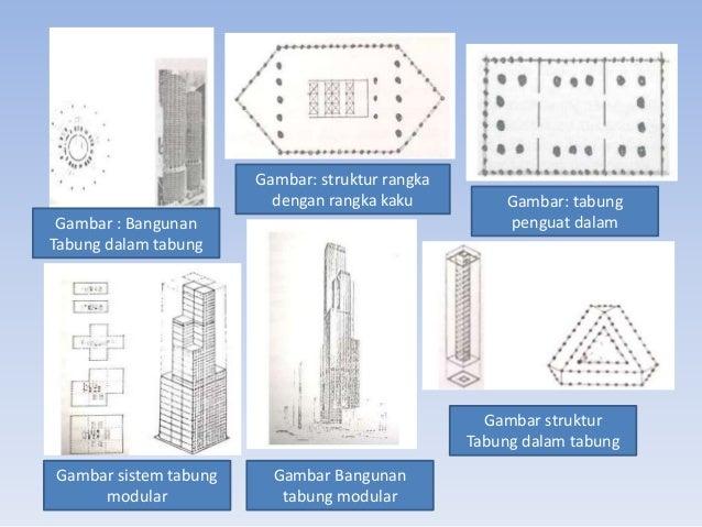 Gambar : Bangunan Tabung dalam tabung Gambar: struktur rangka dengan rangka kaku Gambar: tabung penguat dalam Gambar struk...