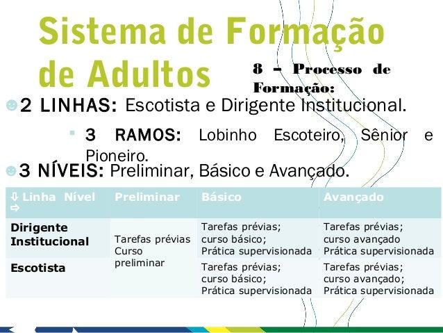 Sistema de Formação    de Adultos Formação:                8 – Processo de☻2 LINHAS: Escotista e Dirigente Institucional. ...