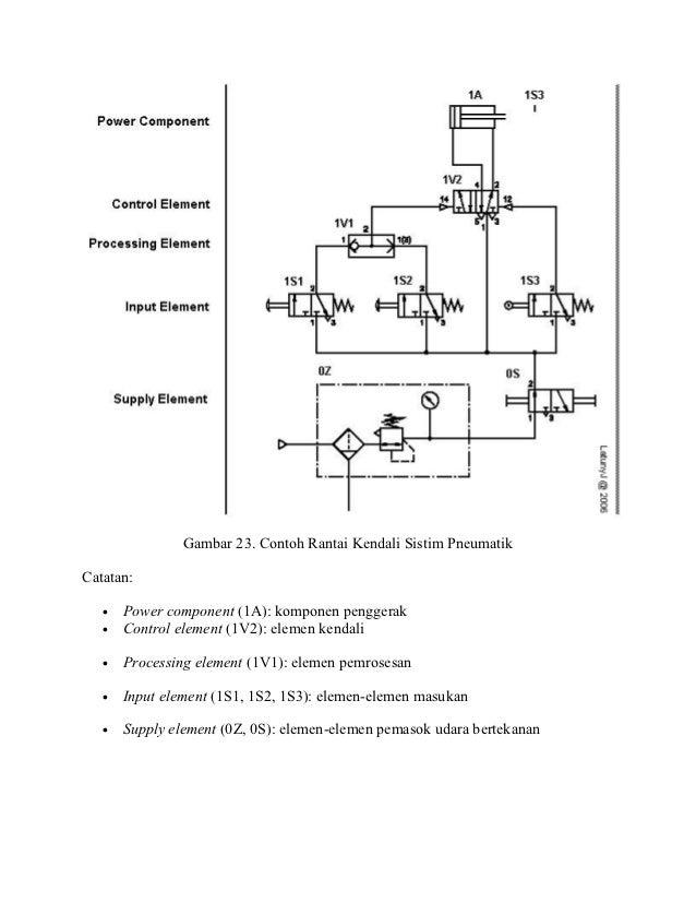 Sistim pneumatik dan hidrolik gambar 28 aplikasi sistim dengan 2 silinder pneumatik ccuart Gallery