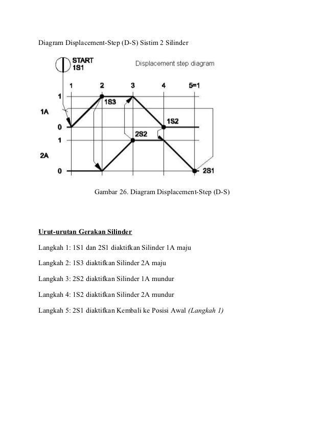 Sistim pneumatik dan hidrolik gambar 30 diagram ccuart Gallery