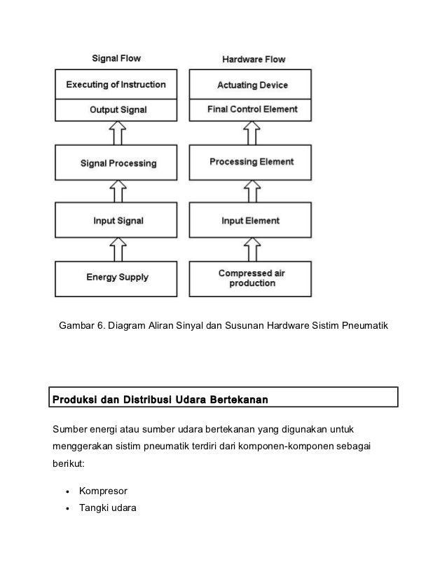 Sistim pneumatik dan hidrolik gambar 6 diagram ccuart Gallery