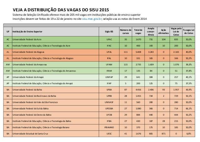 VEJA A DISTRIBUIÇÃO DAS VAGAS DO SISU 2015 Sistema de Seleção Unificado oferece mais de 205 mil vagas em instituições públ...