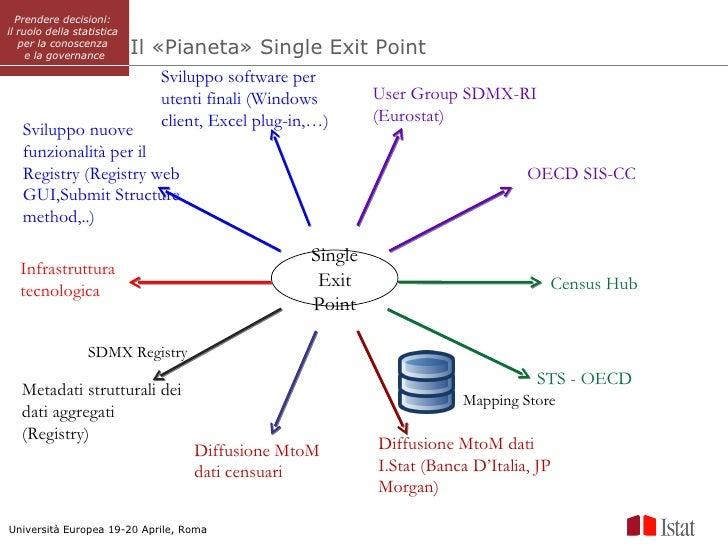 Prendere decisioni:il ruolo della statistica   per la conoscenza     e la governance        Il «Pianeta» Single Exit Point...