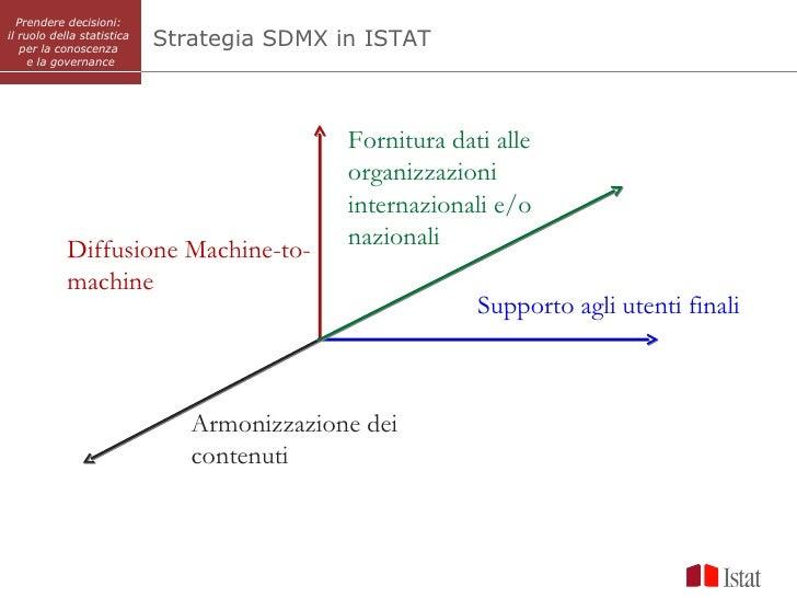 Prendere decisioni:il ruolo della statistica   per la conoscenza                            Strategia SDMX in ISTAT     e ...