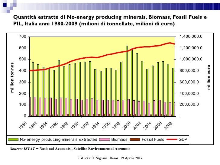 Quantità estratte di No-energy producing minerals, Biomass, Fossil Fuels e          PIL, Italia anni 1980-2009 (milioni di...