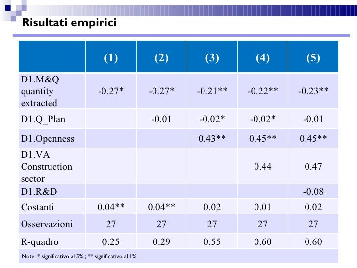 Risultati empirici                                 (1)                  (2)                  (3)            (4)       (5)D...