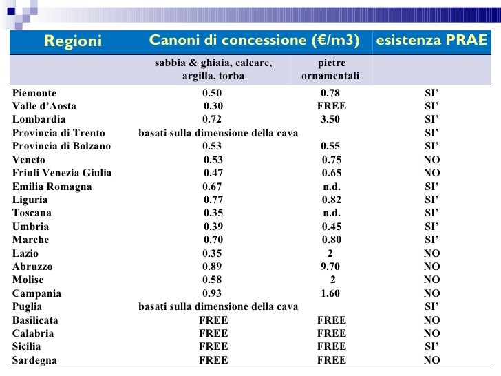 Regioni             Canoni di concessione (€/m3)                     esistenza PRAE                           sabbia & ghi...