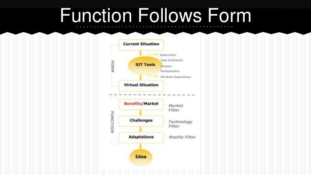 Function Follows Form