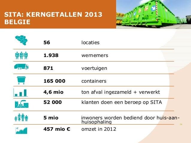 SITA: KERNGETALLEN 2013 BELGIE locaties  1.938  wernemers  871  voertuigen  165 000  containers  4,6 mio  ton afval ingeza...