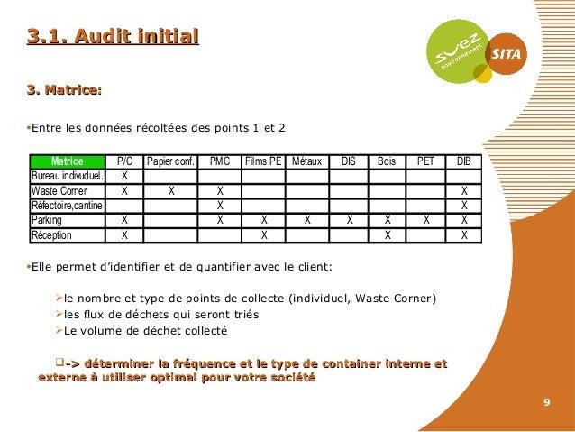 3.1. Audit initial 3. Matrice: •Entre les données récoltées des points 1 et 2  Matrice Bureau indivuduel. Waste Corner Réf...