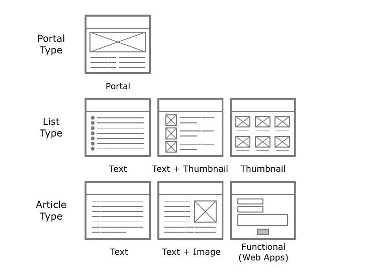 12 Portal Type List