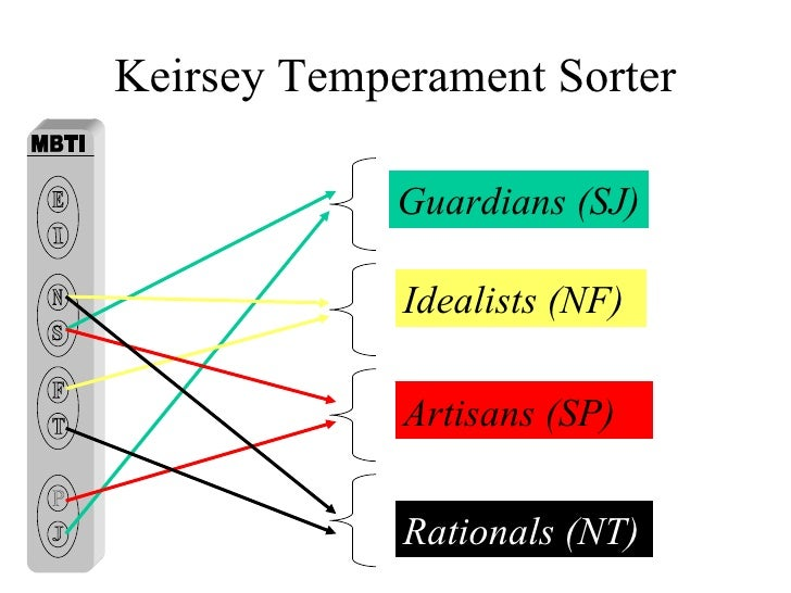 keirsey temperament sorter guardian essay